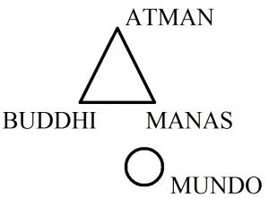 Atman, buddhi, manas, mundo
